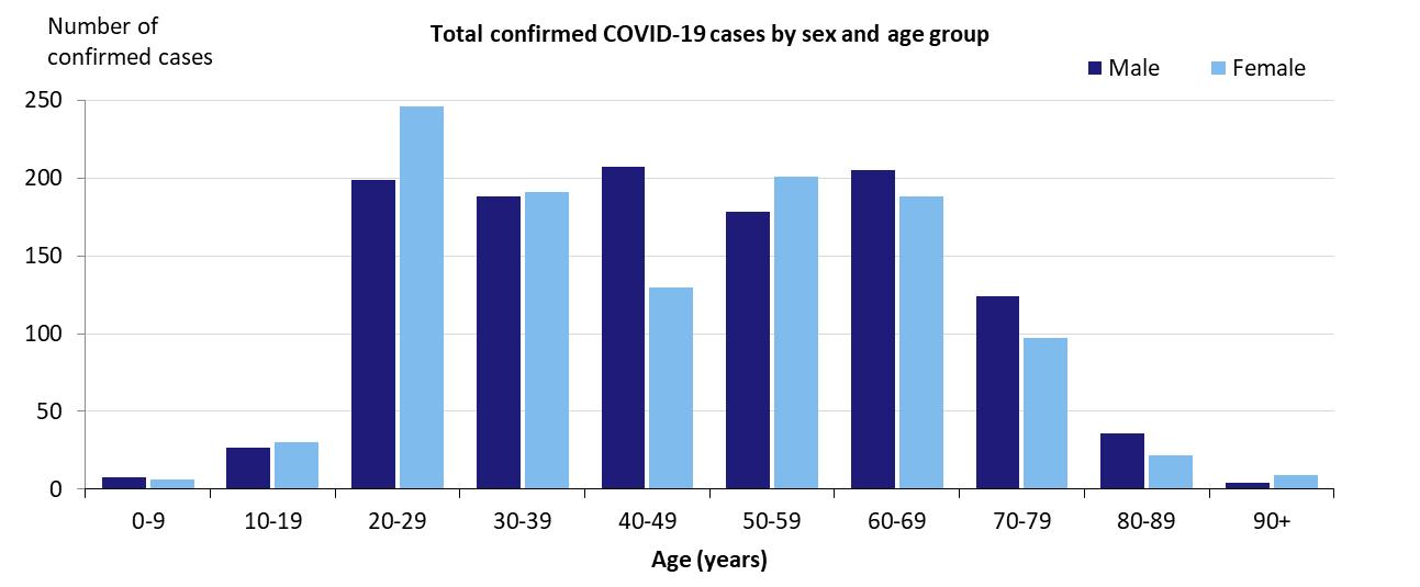 avustralya yaş gruplarına göre covid19 - ryuklemobi