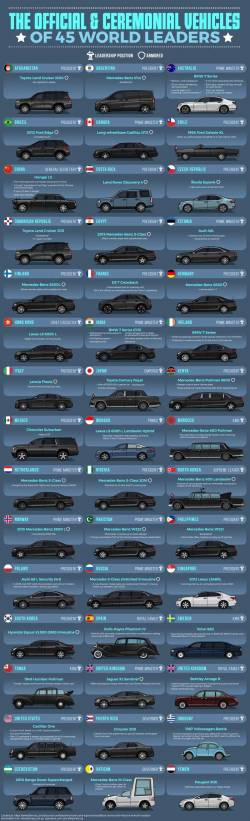 The-Official--Ceremonial-Vehicles-of-45-World-Leaders
